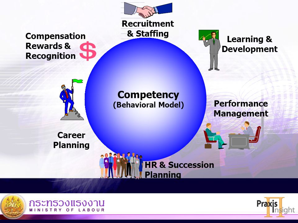 Competency Recruitment & Staffing Compensation Learning &