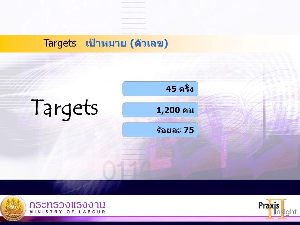 Targets เป้าหมาย (ตัวเลข) 45 ครั้ง Targets 1,200 คน ร้อยละ 75