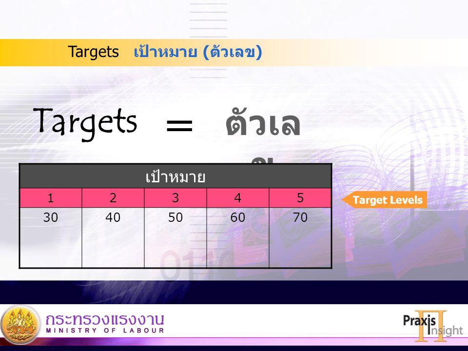 = Targets ตัวเลข เป้าหมาย Targets เป้าหมาย (ตัวเลข) 1 2 3 4 5 30 40 50