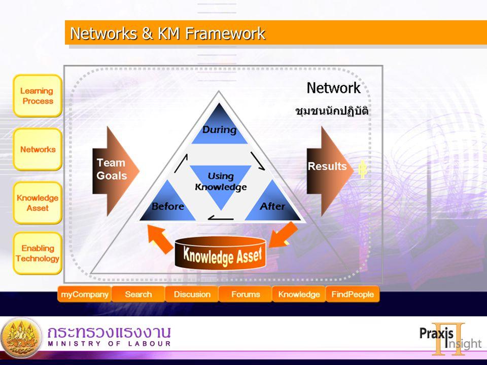 Networks & KM Framework