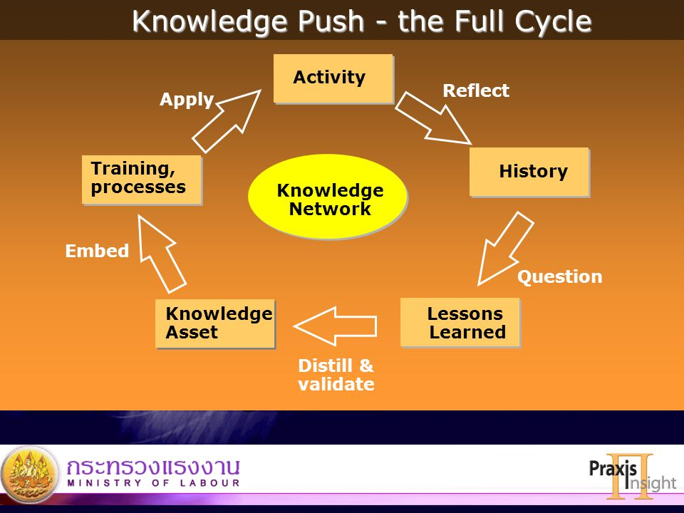 Knowledge Push - the Full Cycle