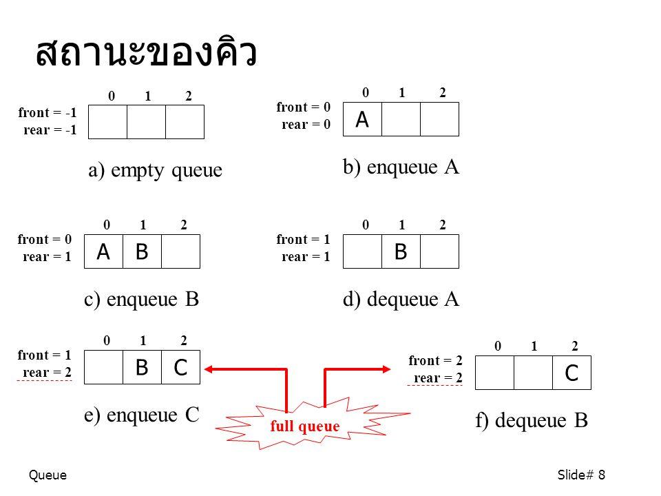 สถานะของคิว A a) empty queue b) enqueue A A B B c) enqueue B