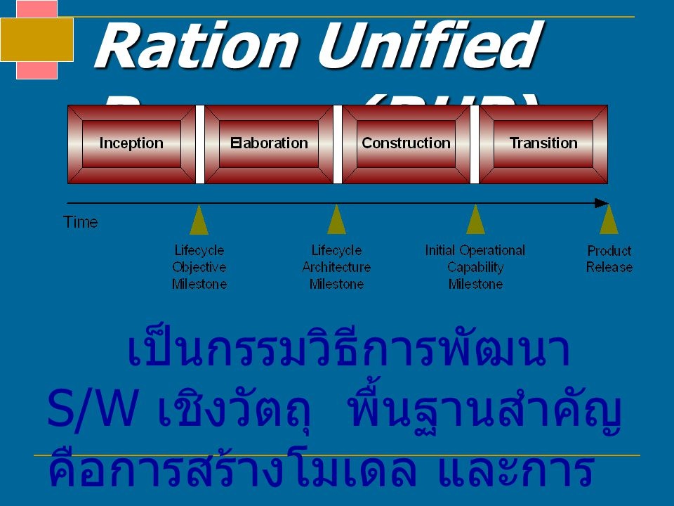 Ration Unified Process (RUP)