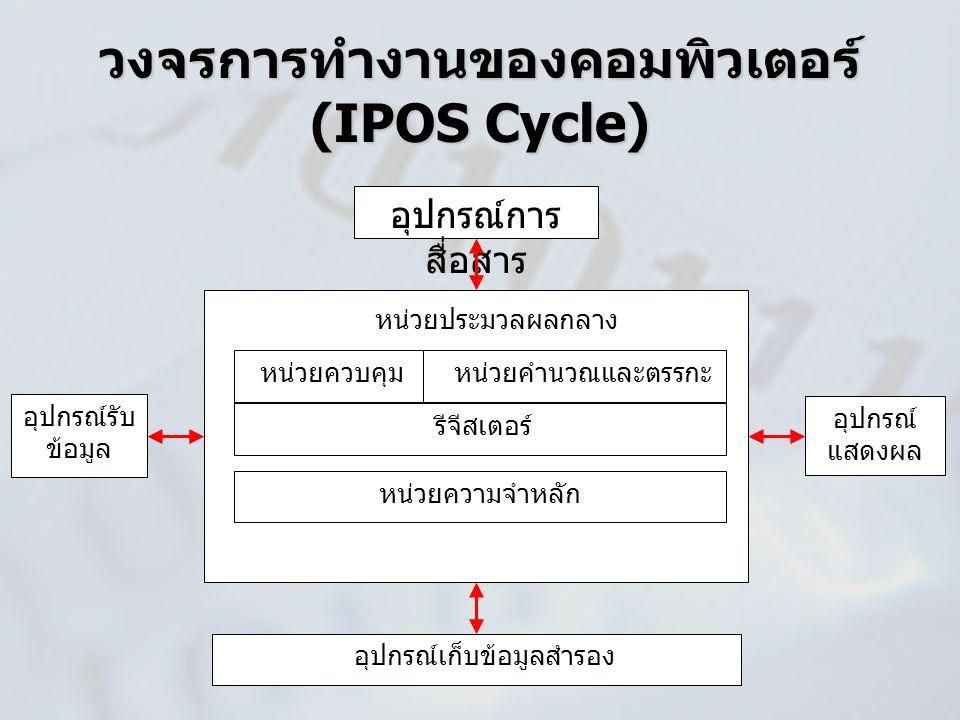 วงจรการทำงานของคอมพิวเตอร์ (IPOS Cycle)