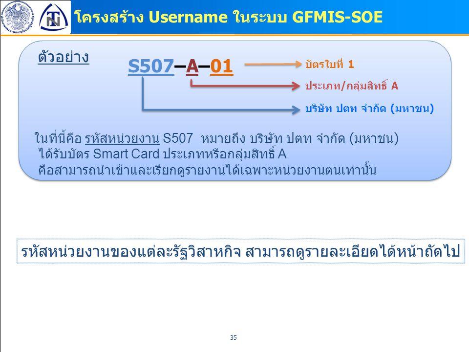 โครงสร้าง Username ในระบบ GFMIS-SOE