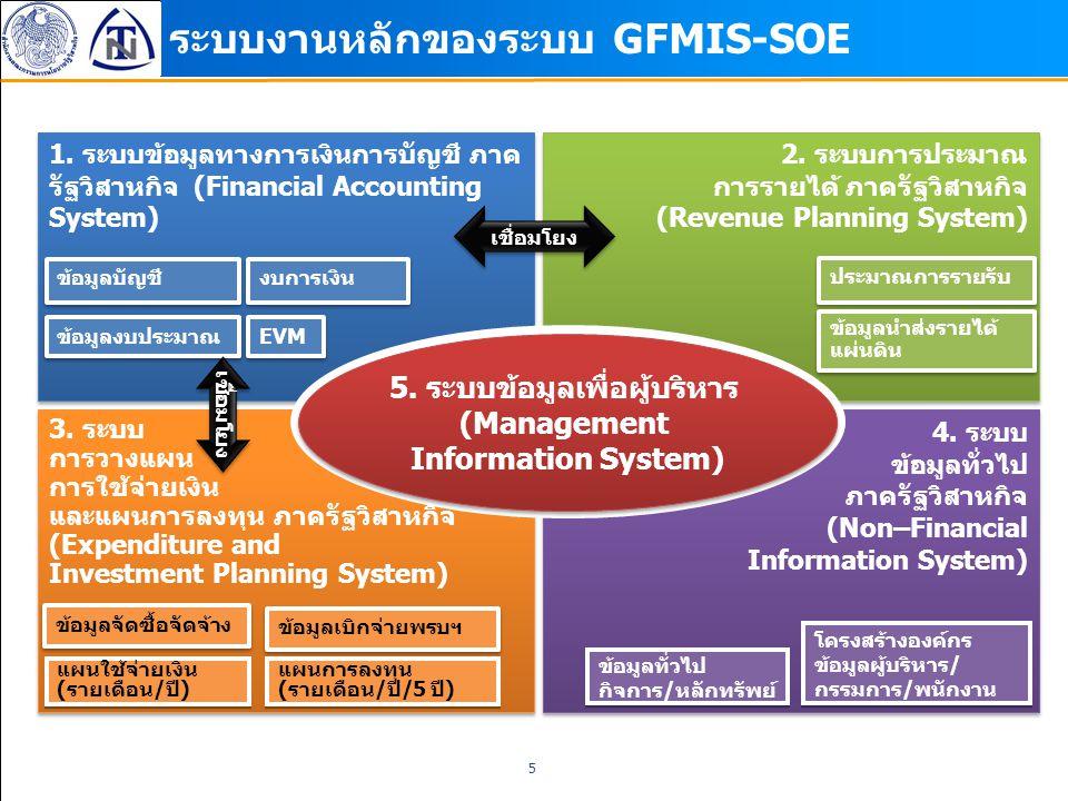 ระบบงานหลักของระบบ GFMIS-SOE