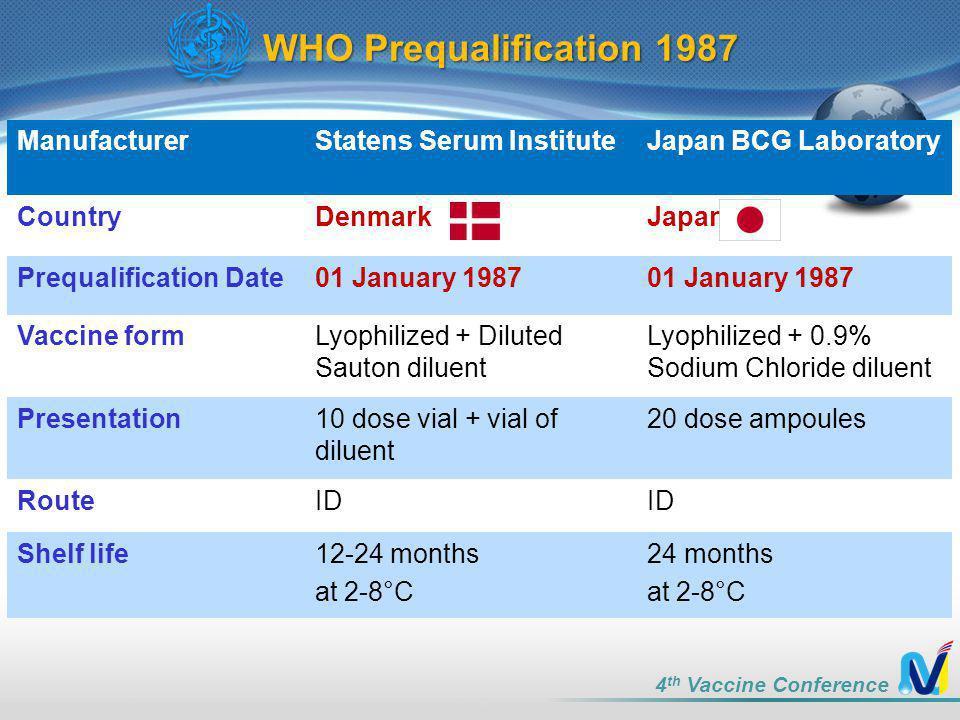 WHO Prequalification 1987 Manufacturer Statens Serum Institute