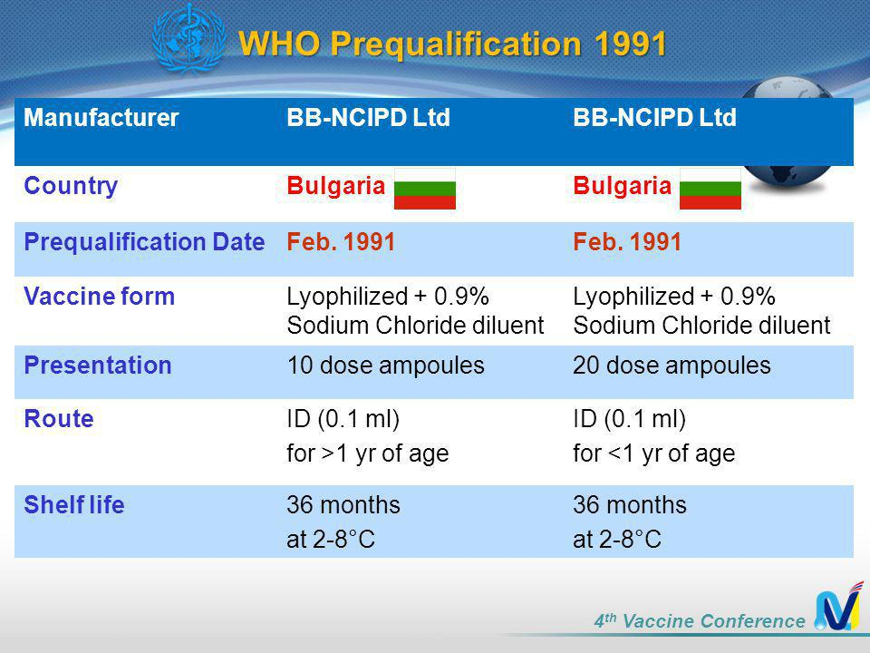 WHO Prequalification 1991 Manufacturer BB-NCIPD Ltd Country Bulgaria