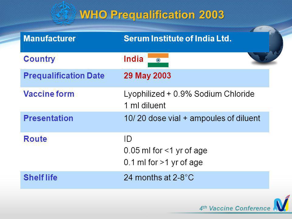 WHO Prequalification 2003 Manufacturer Serum Institute of India Ltd.