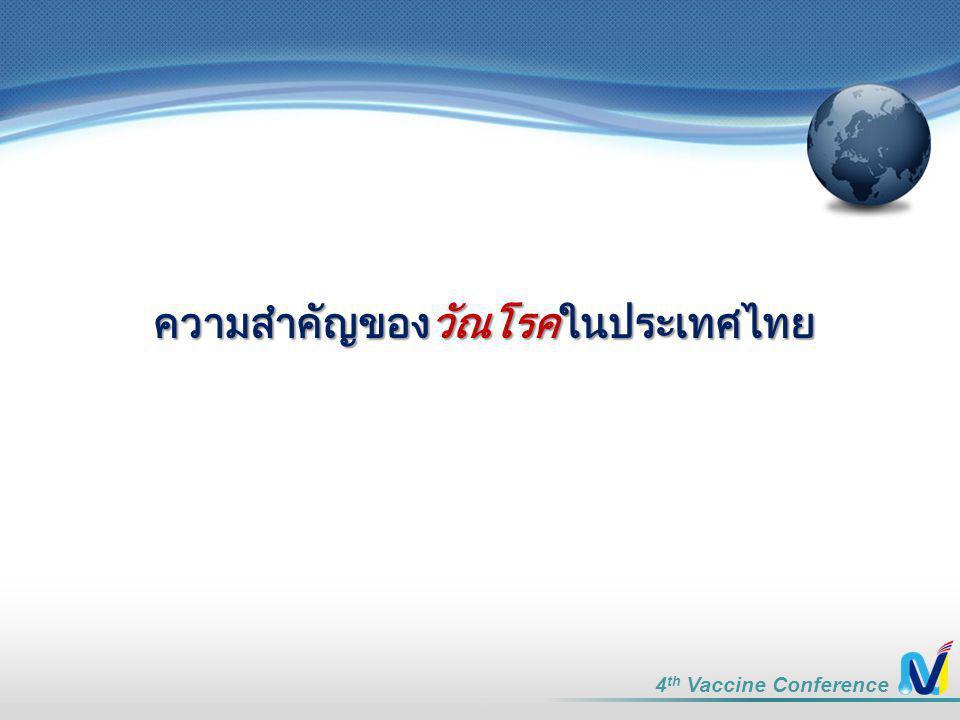 ความสำคัญของวัณโรคในประเทศไทย