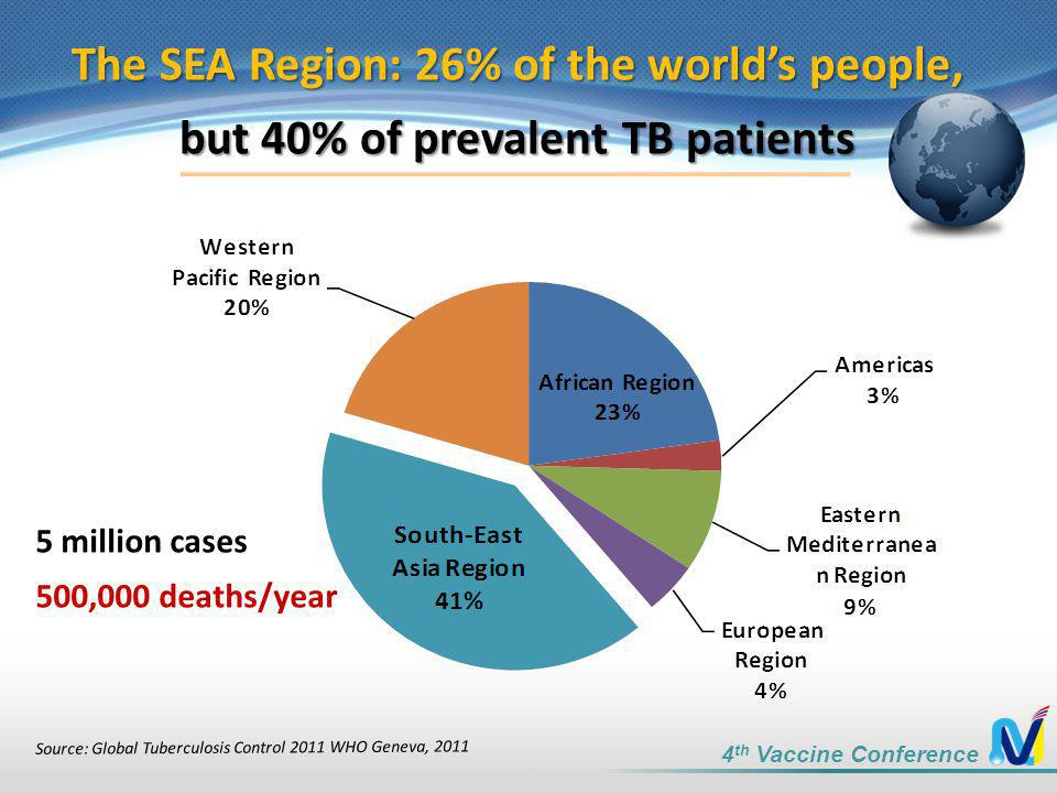 The SEA Region: 26% of the world's people,