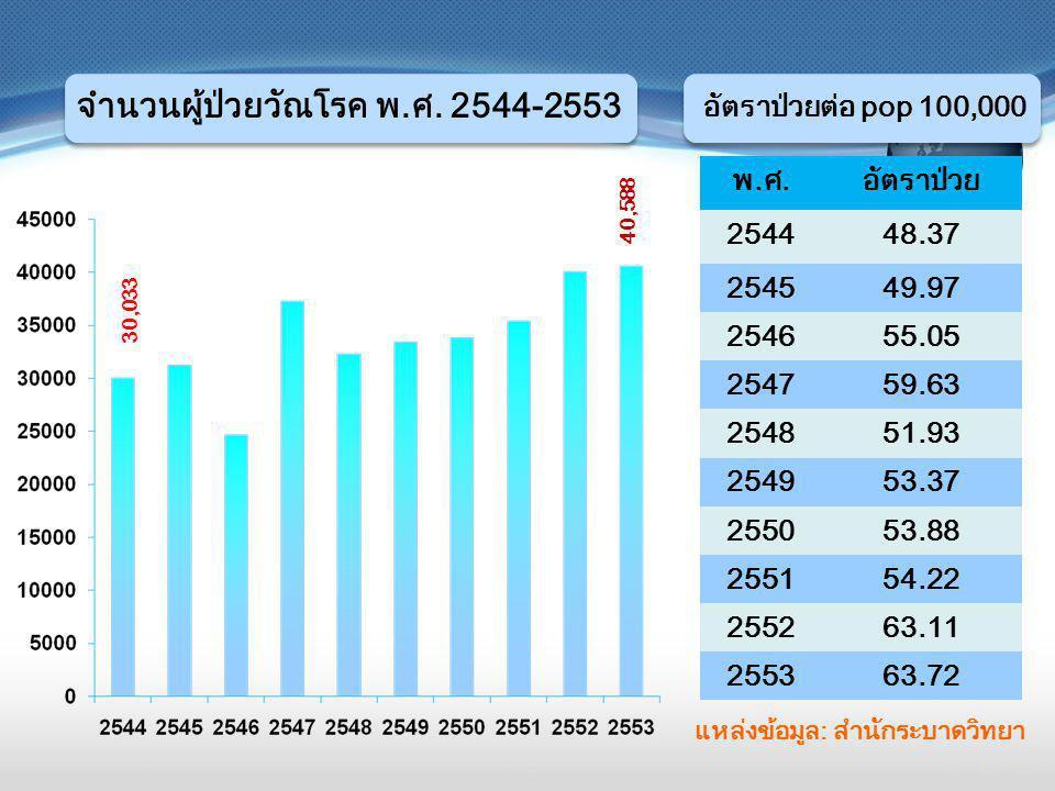 จำนวนผู้ป่วยวัณโรค พ.ศ. 2544-2553