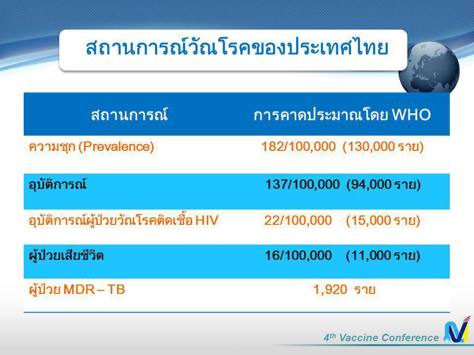 สถานการณ์วัณโรคของประเทศไทย