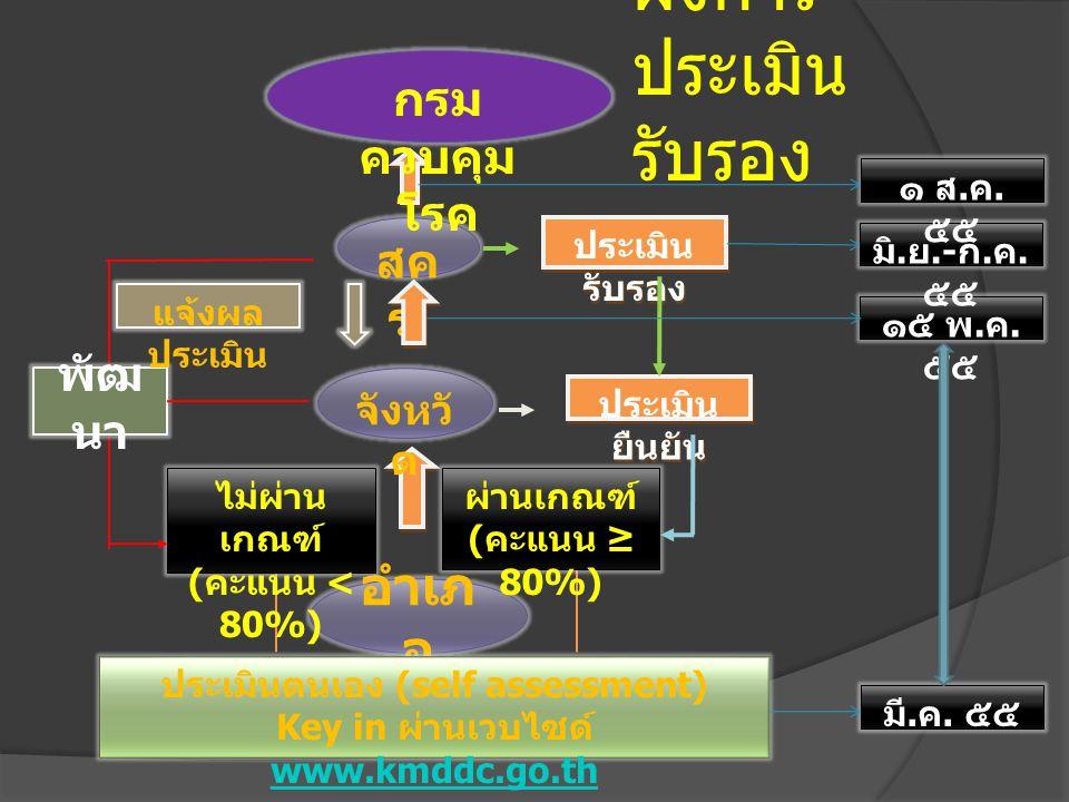 ประเมินตนเอง (self assessment) Key in ผ่านเวบไซด์ www.kmddc.go.th