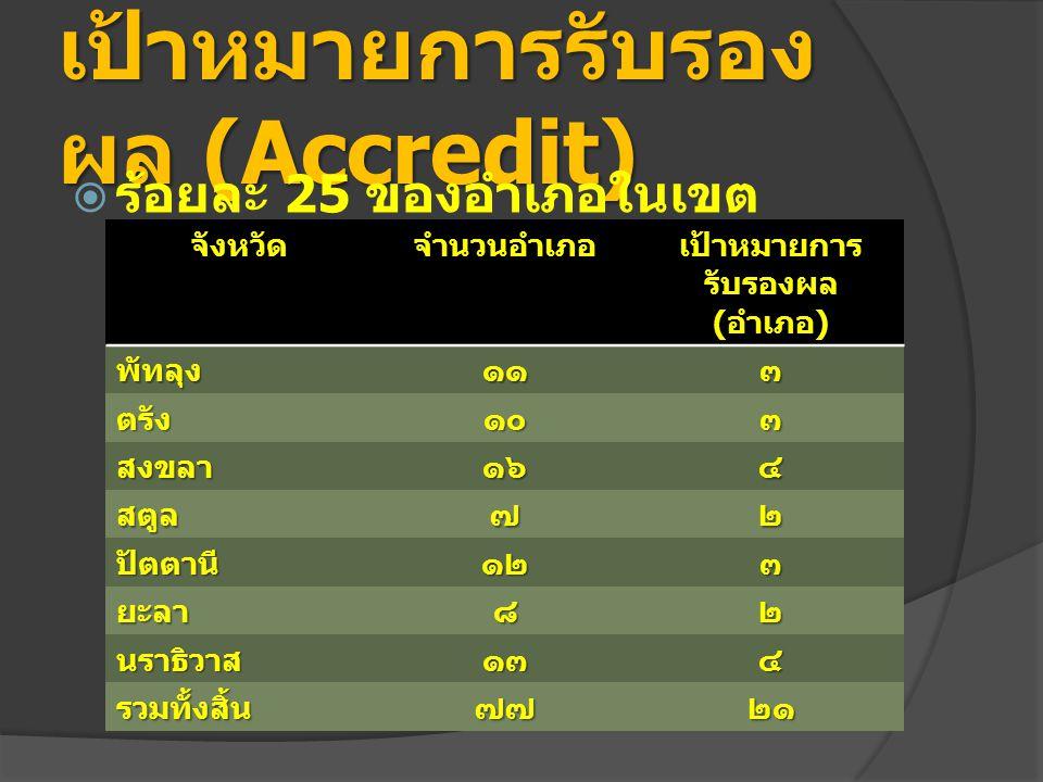 เป้าหมายการรับรองผล (Accredit)