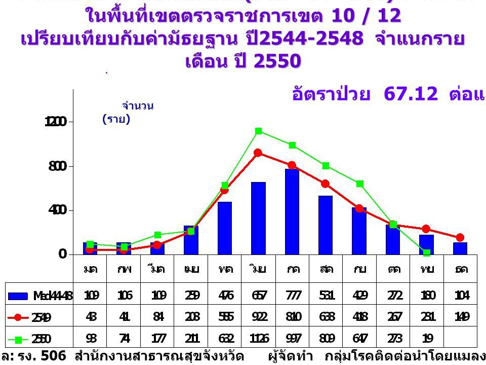อัตราป่วย 67.12 ต่อแสนประชากร