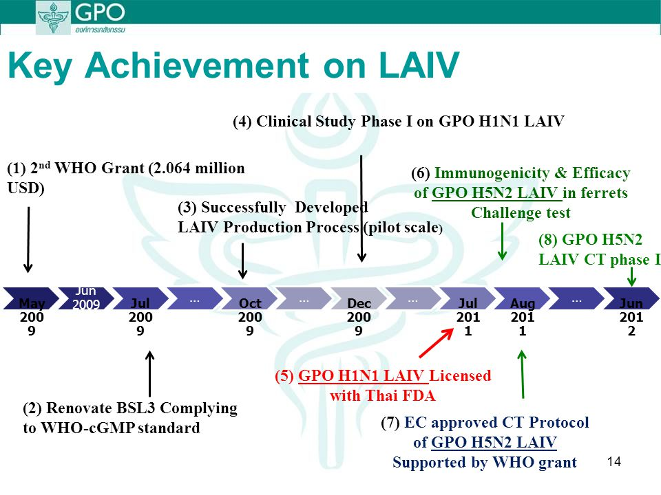 Key Achievement on LAIV