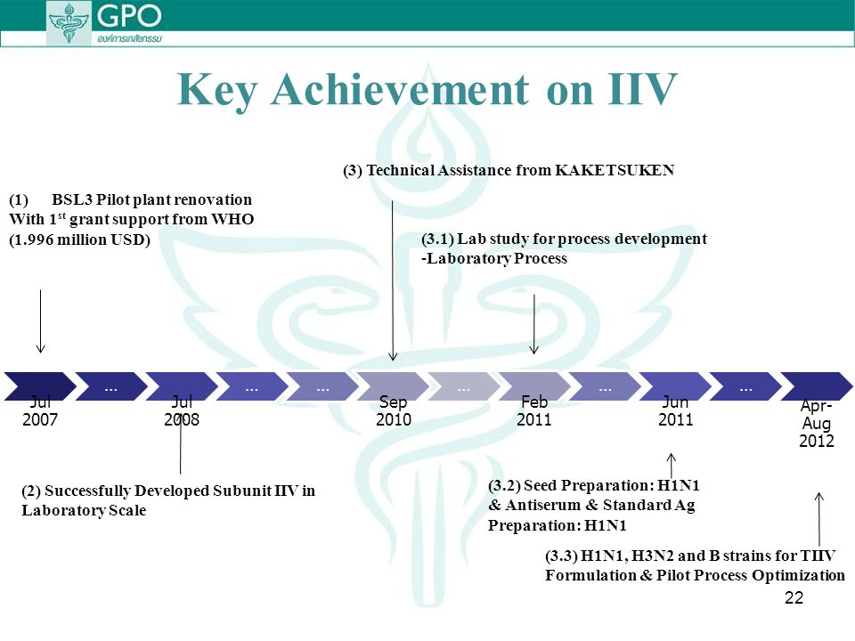 Key Achievement on IIV Jul 2007 … Jul 2008 Sep 2010 Feb 2011 Jun 2011