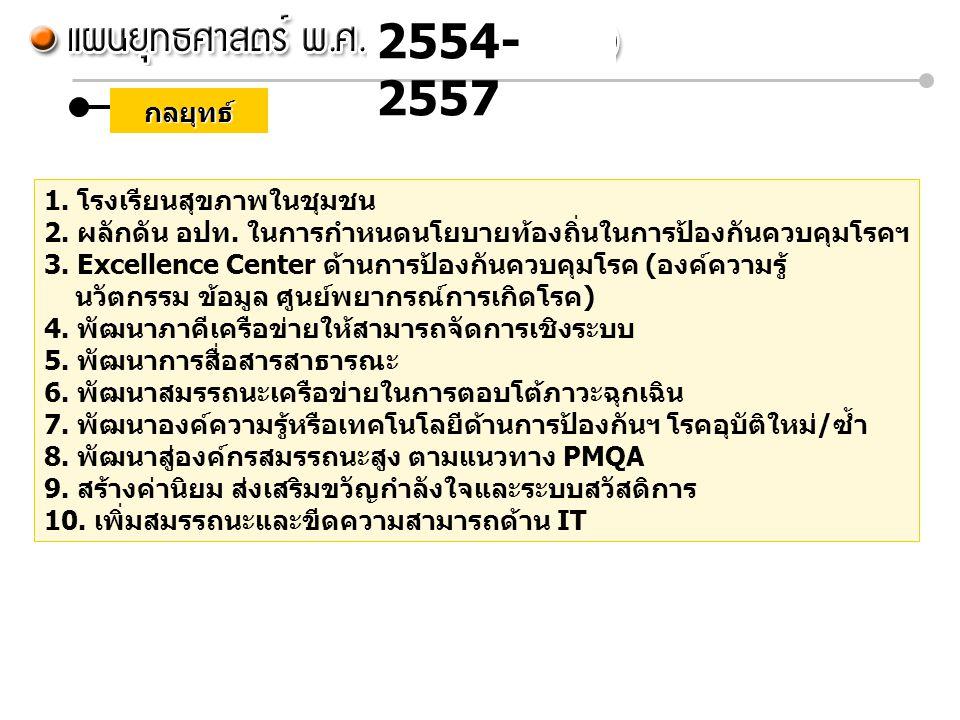 2554-2557 กลยุทธ์ 1. โรงเรียนสุขภาพในชุมชน