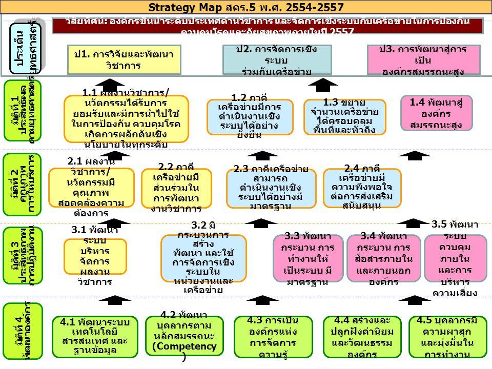Strategy Map สคร.5 พ.ศ. 2554-2557 ยุทธศาสตร์ ประเด็น