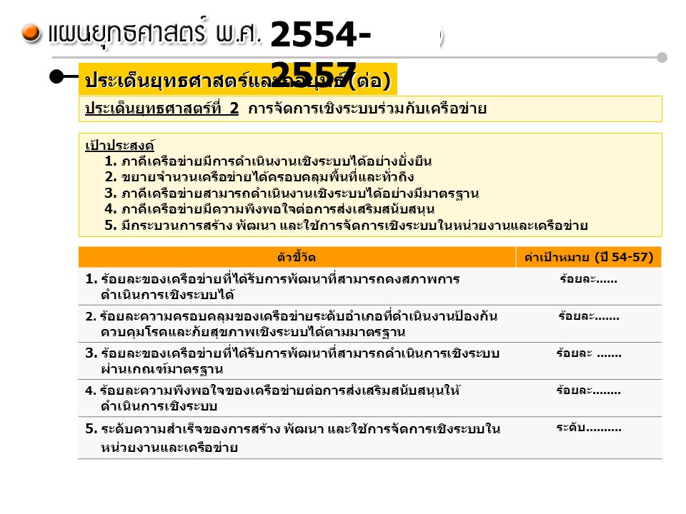 2554-2557 ประเด็นยุทธศาสตร์และกลยุทธ์ (ต่อ)
