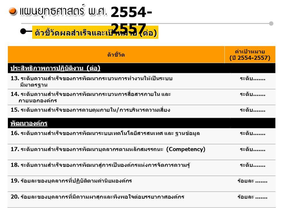 2554-2557 ตัวชี้วัดผลสำเร็จและเป้าหมาย (ต่อ)