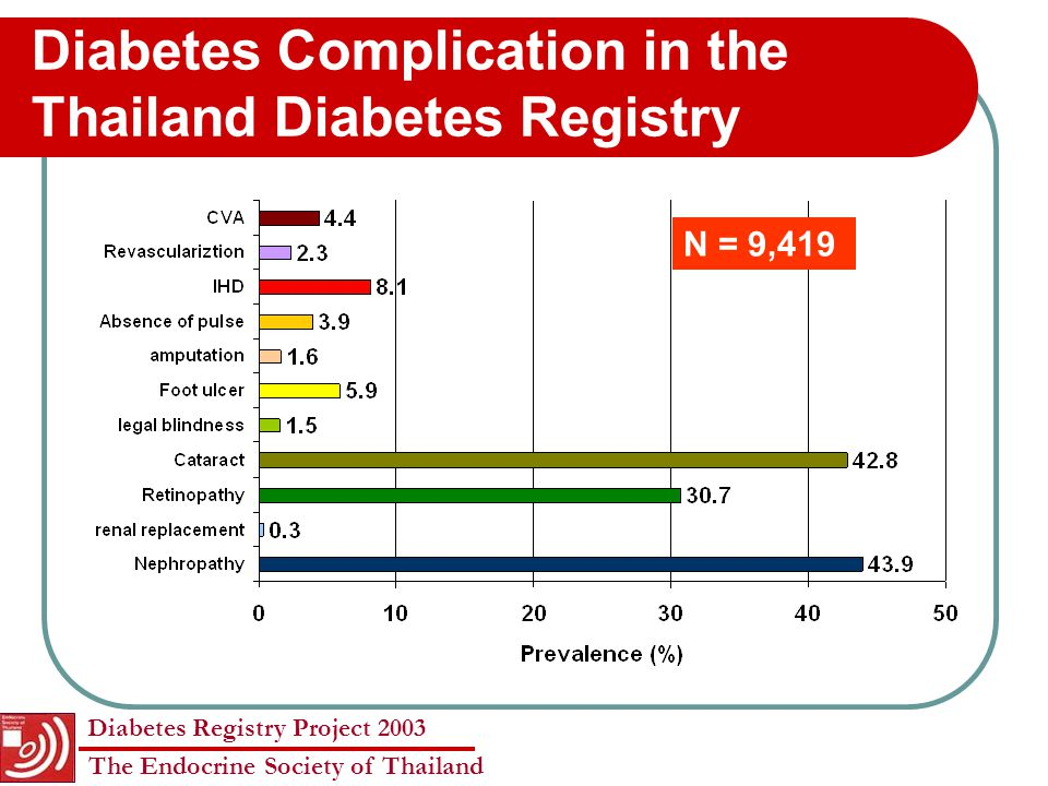 Diabetes Complication in the Thailand Diabetes Registry