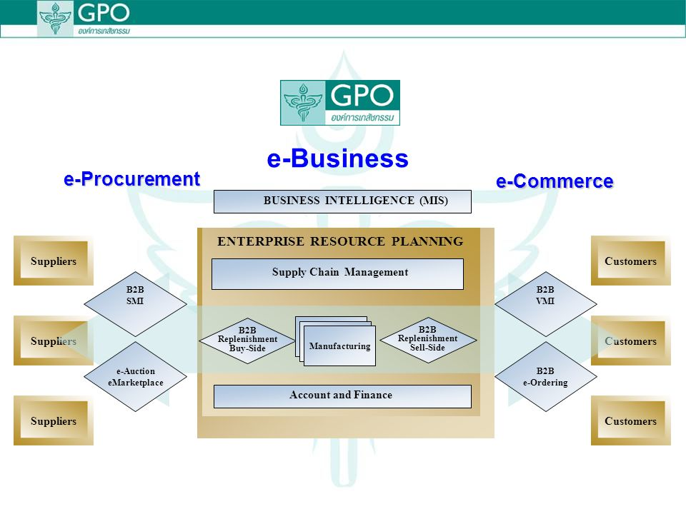 e-Business e-Procurement e-Commerce ENTERPRISE RESOURCE PLANNING
