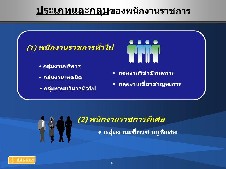 ประเภทและกลุ่มของพนักงานราชการ