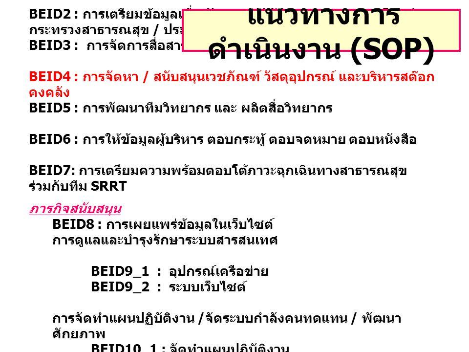 แนวทางการดำเนินงาน (SOP)