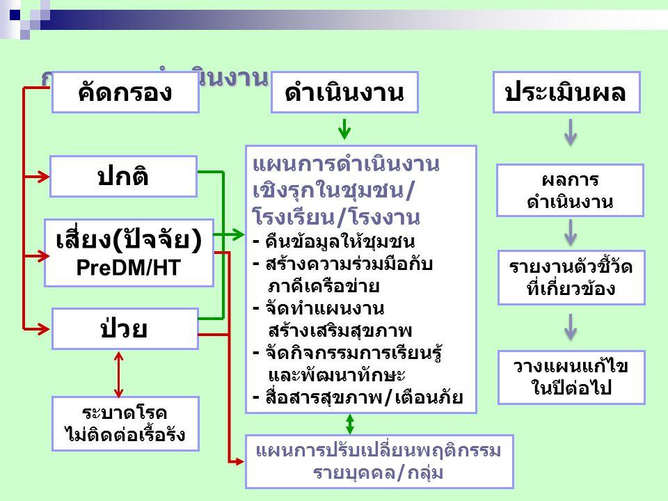 เสี่ยง(ปัจจัย) PreDM/HT