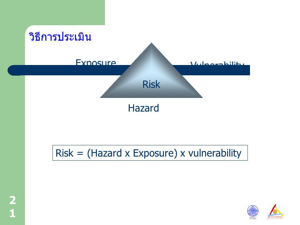 วิธีการประเมิน Exposure Vulnerability Risk Hazard