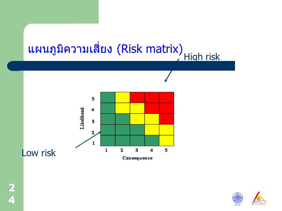 แผนภูมิความเสี่ยง (Risk matrix)
