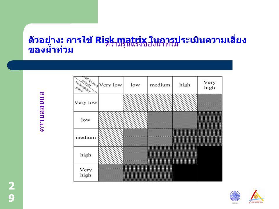 ตัวอย่าง: การใช้ Risk matrix ในการประเมินความเสี่ยงของน้ำท่วม