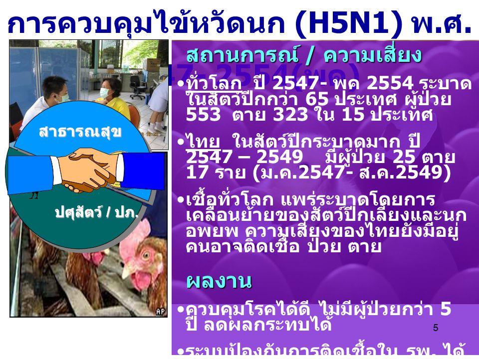 การควบคุมไข้หวัดนก (H5N1) พ.ศ. 2547- 2554(พค)