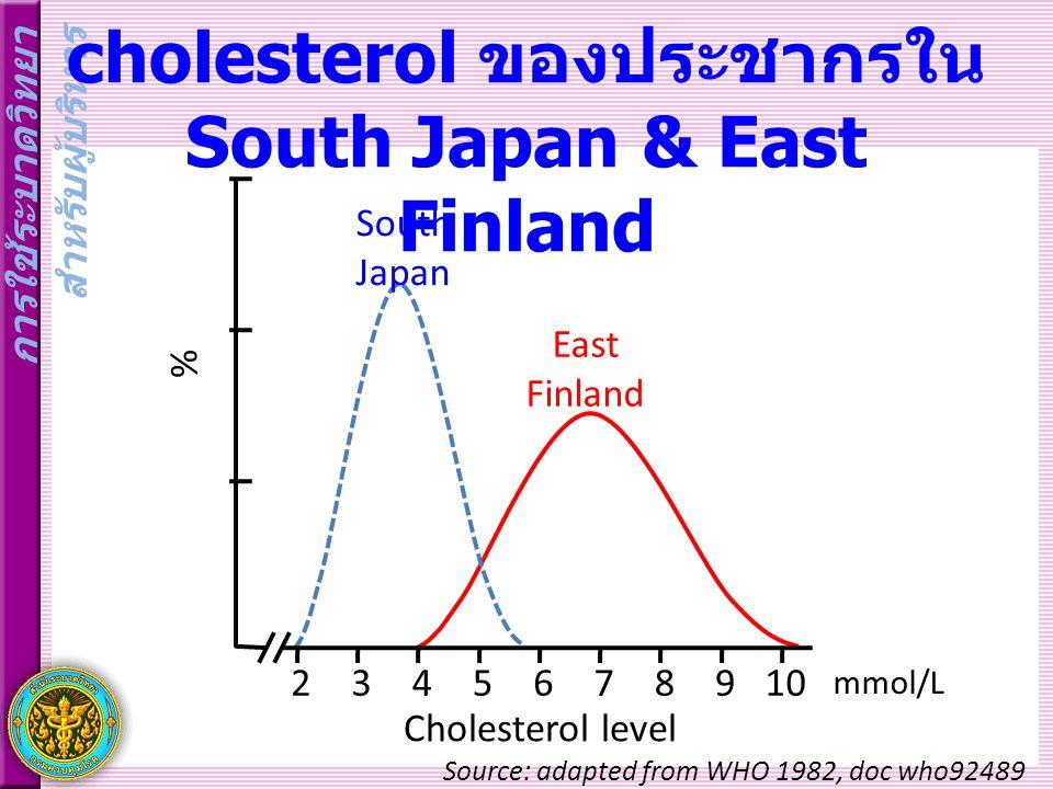 การกระจายระดับ cholesterol ของประชากรใน South Japan & East Finland