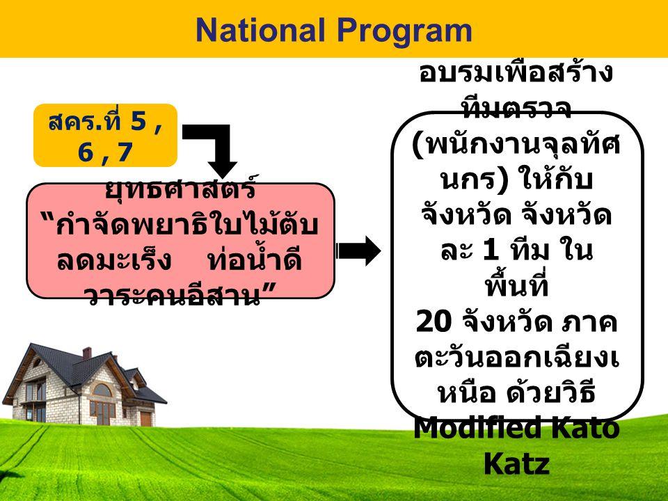 National Program สคร.ที่ 5 , 6 , 7. อบรมเพื่อสร้างทีมตรวจ (พนักงานจุลทัศนกร) ให้กับจังหวัด จังหวัดละ 1 ทีม ในพื้นที่