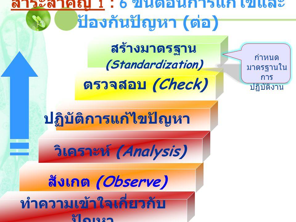 สาระสำคัญ 1 : 6 ขั้นตอนการแก้ไขและป้องกันปัญหา (ต่อ)