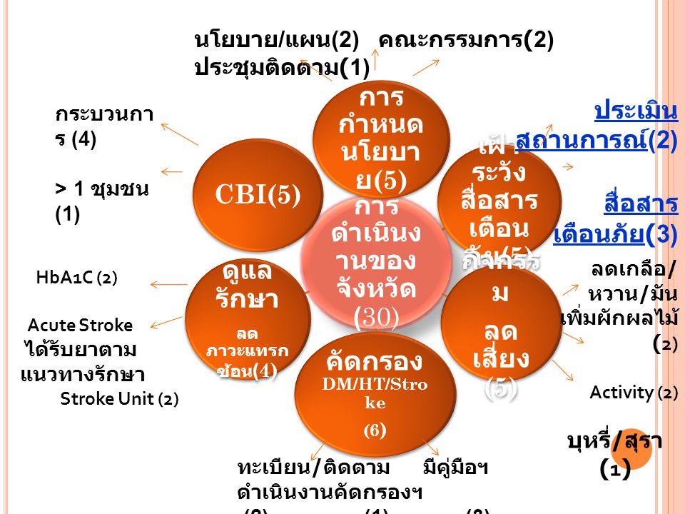 สื่อสารเตือนภัย(3) ประเมินสถานการณ์(2)
