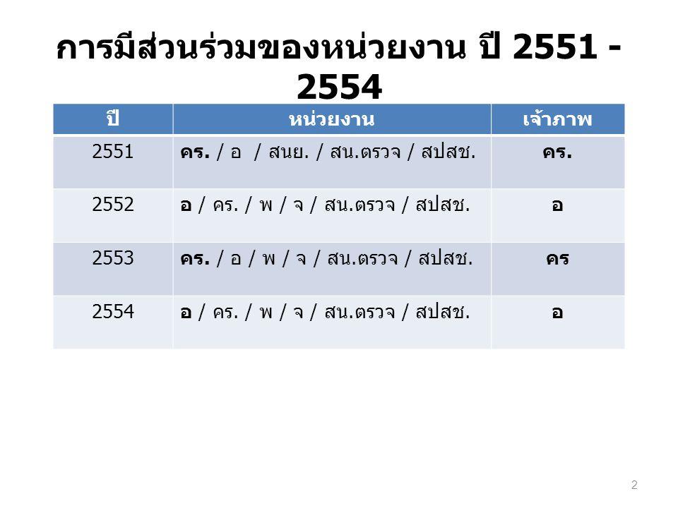 การมีส่วนร่วมของหน่วยงาน ปี 2551 - 2554