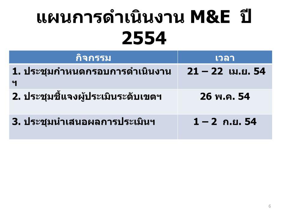 แผนการดำเนินงาน M&E ปี 2554