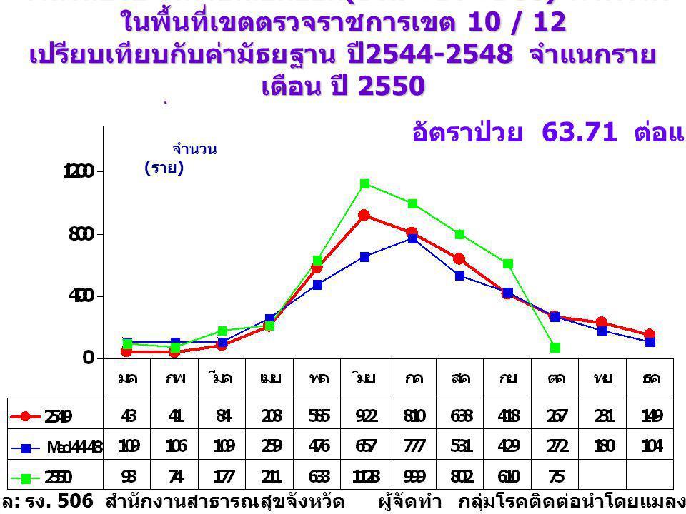 อัตราป่วย 63.71 ต่อแสนประชากร
