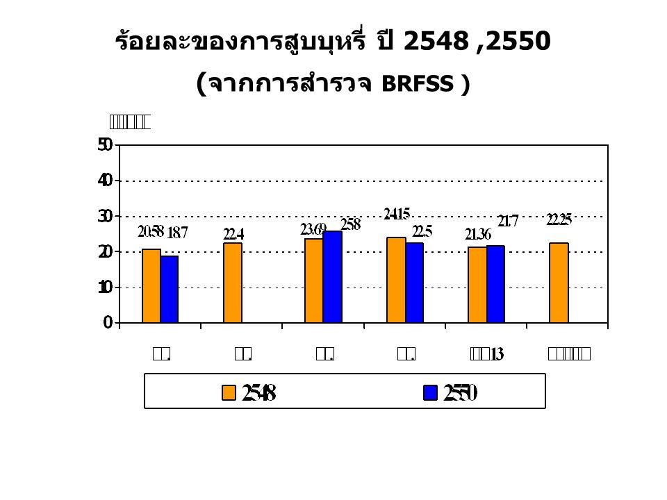 ร้อยละของการสูบบุหรี่ ปี 2548 ,2550 (จากการสำรวจ BRFSS )