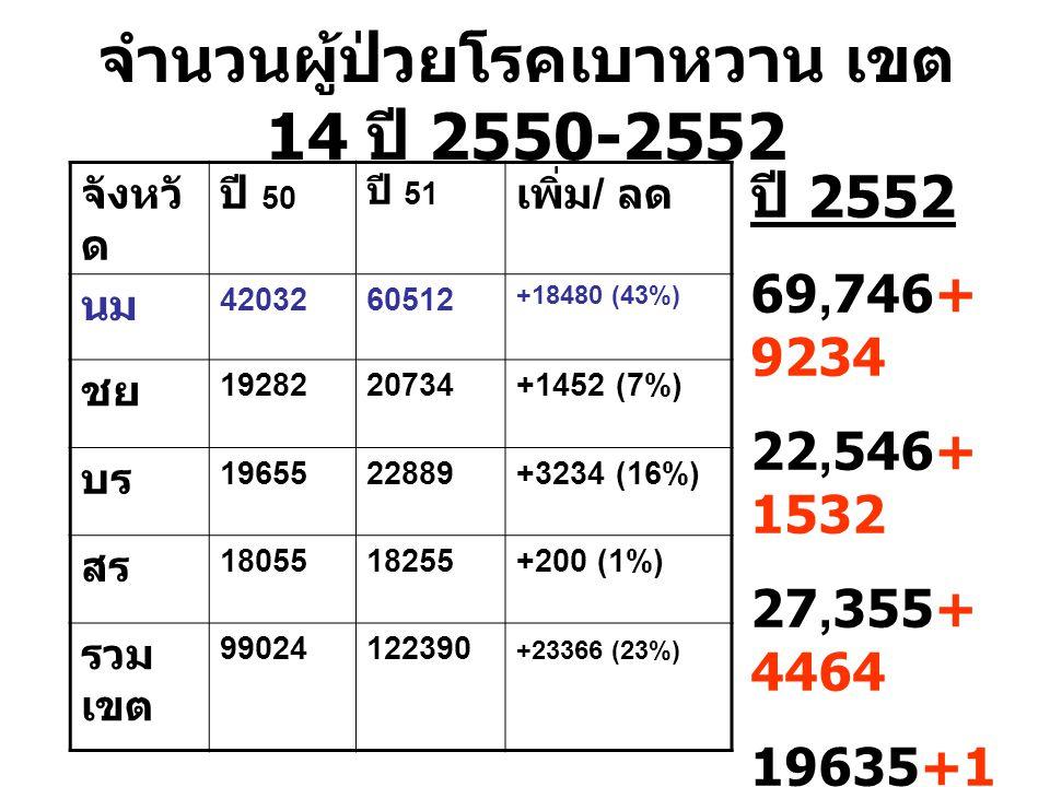 จำนวนผู้ป่วยโรคเบาหวาน เขต 14 ปี 2550-2552