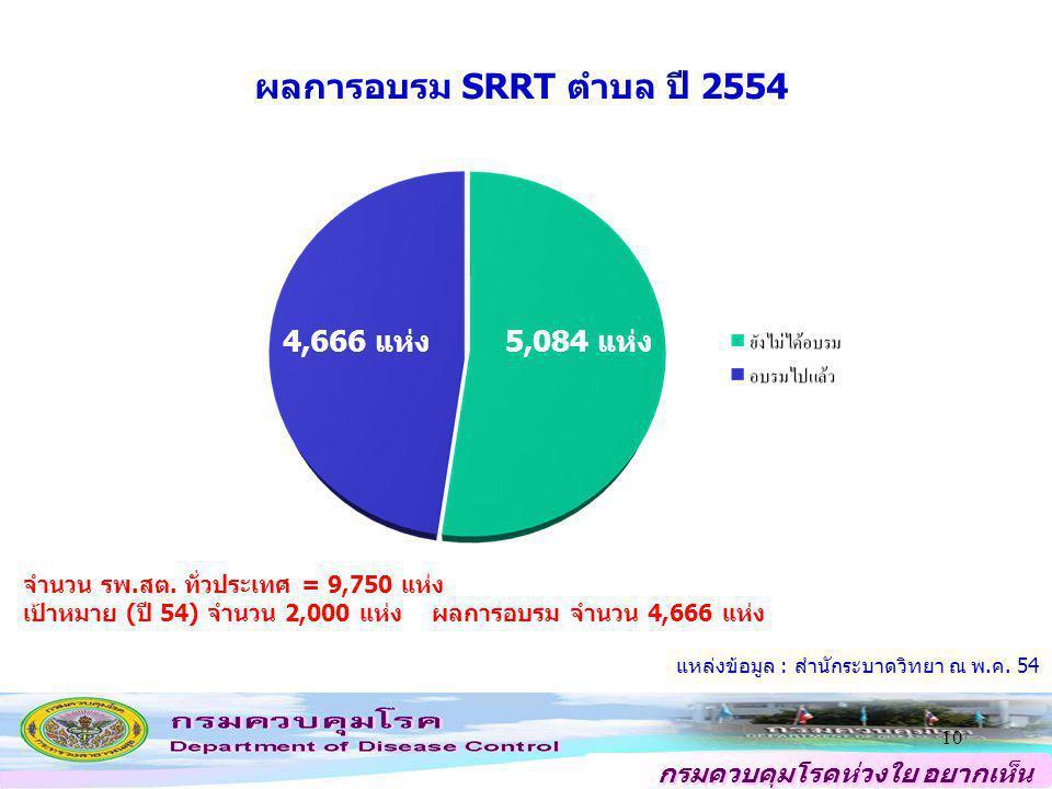 ผลการอบรม SRRT ตำบล ปี 2554 4,666 แห่ง 5,084 แห่ง