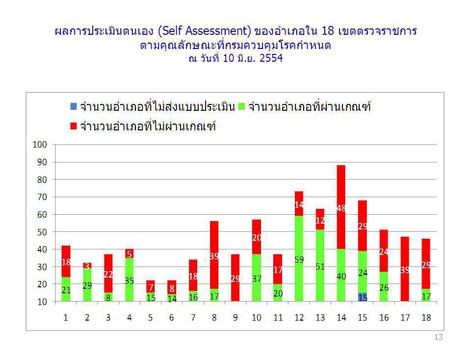ผลการประเมินตนเอง (Self Assessment) ของอำเภอใน 18 เขตตรวจราชการ ตามคุณลักษณะที่กรมควบคุมโรคกำหนด ณ วันที่ 10 มิ.ย.