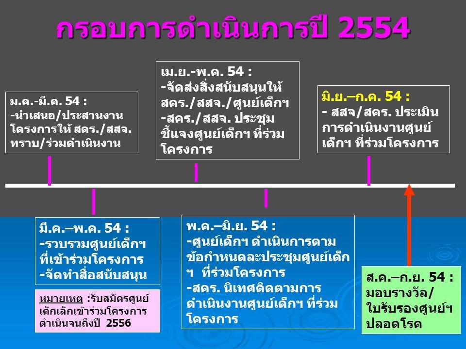 กรอบการดำเนินการปี 2554 เม.ย.-พ.ค. 54 :