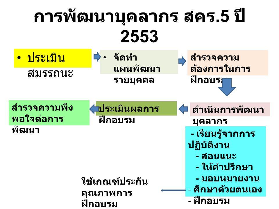 การพัฒนาบุคลากร สคร.5 ปี 2553