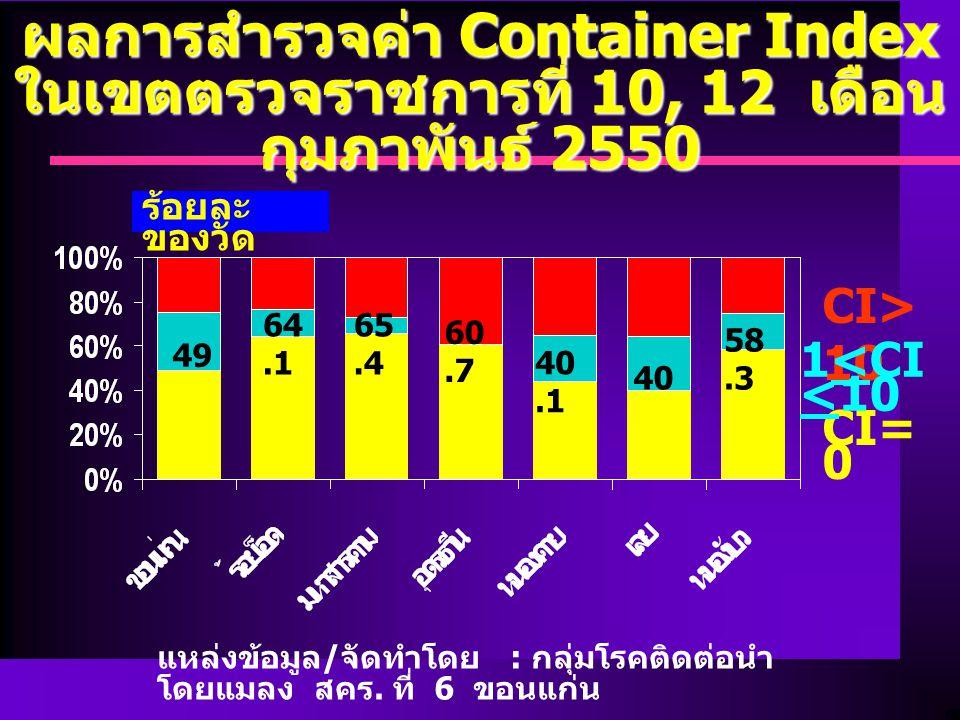 ผลการสำรวจค่า Container Index ในเขตตรวจราชการที่ 10, 12 เดือนกุมภาพันธ์ 2550