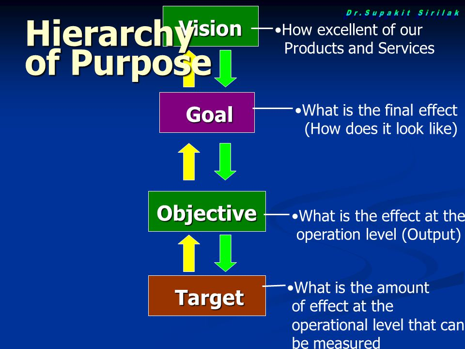 Hierarchy of Purpose Dr.Supakit Sirilak Vision Goal Objective Target